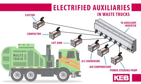 Schema di elettrificazione dei motori ausiliari dei mezzi per la pulizia delle strade