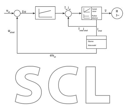 Sistema di controllo Sensorless