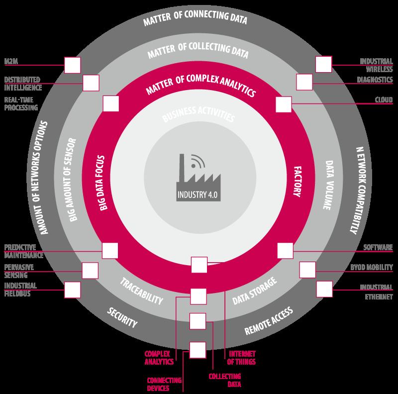 diagramma industry 4.0