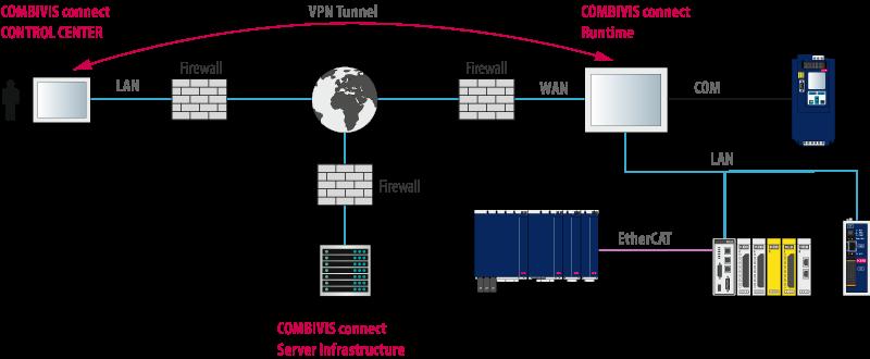 Integrazione COMBIVIS Connect