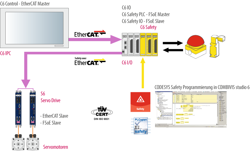 infografica Safety Over EtherCAT