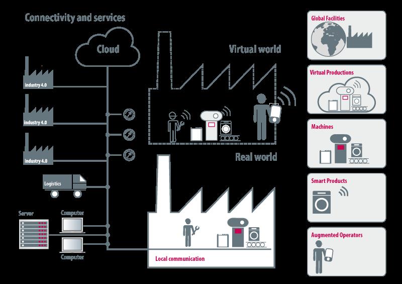 Infografica industry 4.0